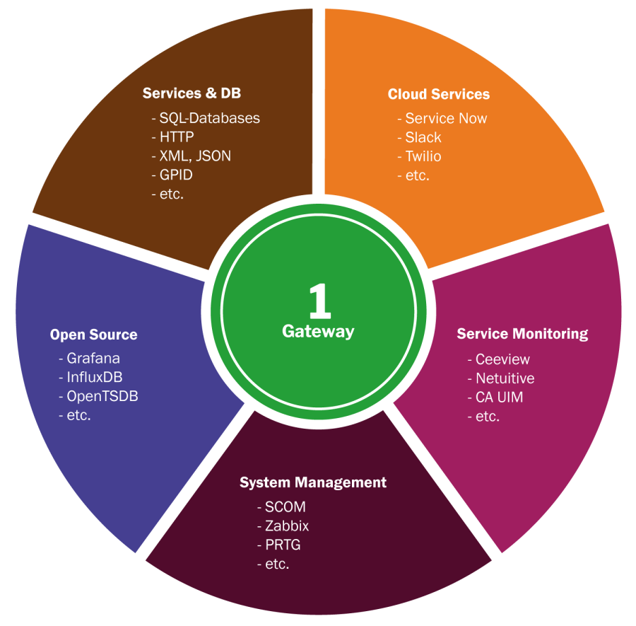 Outline of System Management categories that 1Gateway integrates